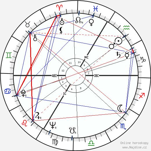 Raymond Kaelbel wikipedie wiki 2018, 2019 horoskop