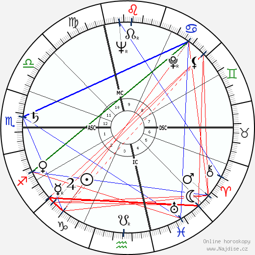 Raymond Pellegrin wikipedie wiki 2017, 2018 horoskop