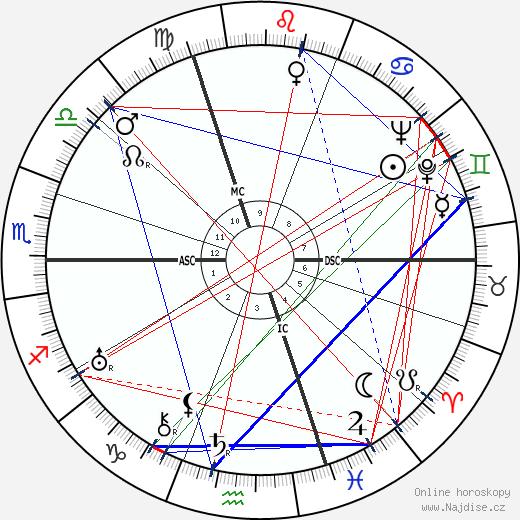 Raymond Radiguet wikipedie wiki 2019, 2020 horoskop