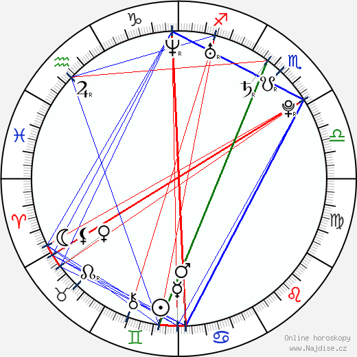 Raz-B wikipedie wiki 2018, 2019 horoskop