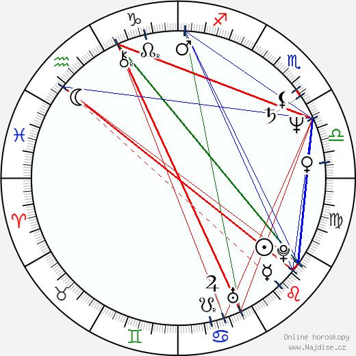 Razvan Vasilescu wikipedie wiki 2018, 2019 horoskop