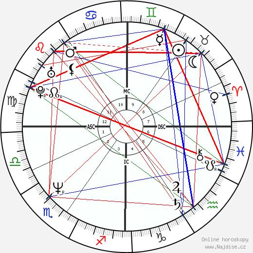 Réal Ménard wikipedie wiki 2018, 2019 horoskop