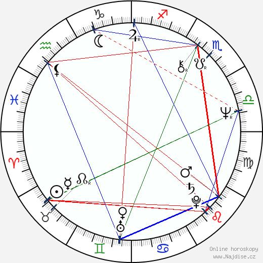 Reb Brown wikipedie wiki 2020, 2021 horoskop