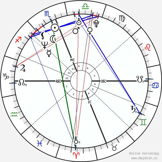 Rebecca Romijn wikipedie wiki 2019, 2020 horoskop