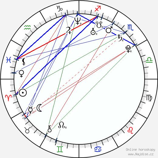 Rebekah Kennedy wikipedie wiki 2017, 2018 horoskop