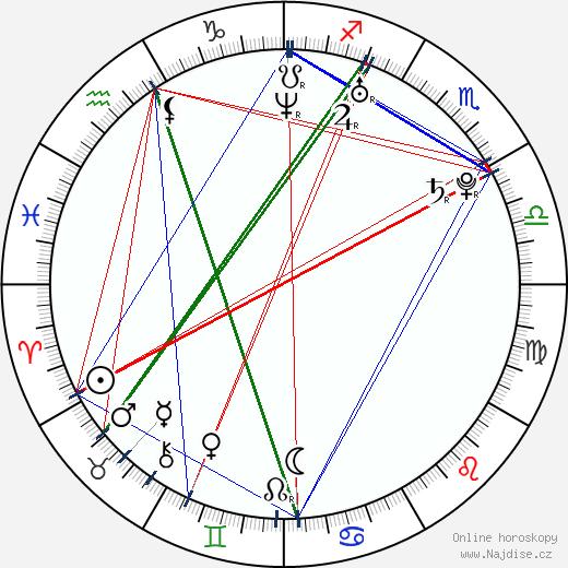 Reeve Carney wikipedie wiki 2020, 2021 horoskop