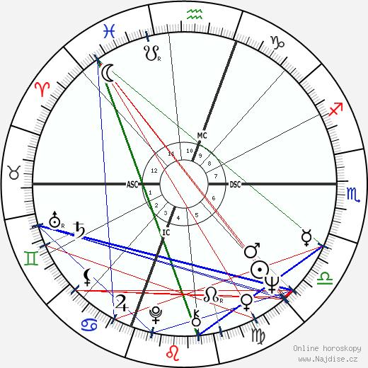 Reg wikipedie wiki 2020, 2021 horoskop
