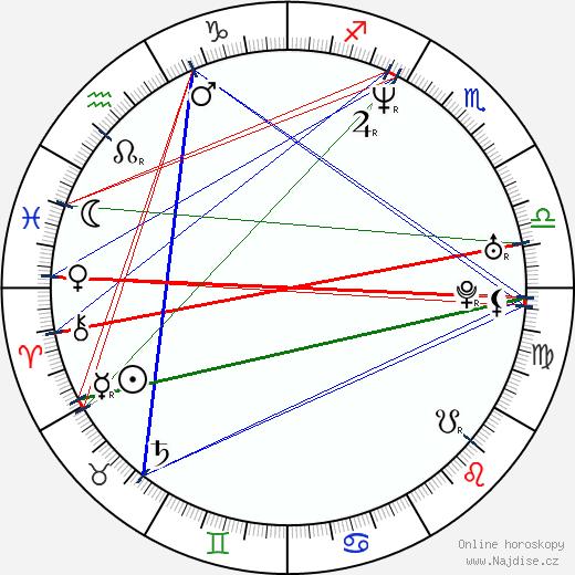 Regina Gabajová wikipedie wiki 2017, 2018 horoskop