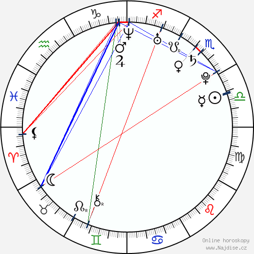 Regina Ice wikipedie wiki 2018, 2019 horoskop