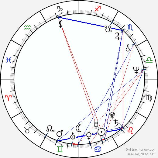Regina Rázlová wikipedie wiki 2017, 2018 horoskop