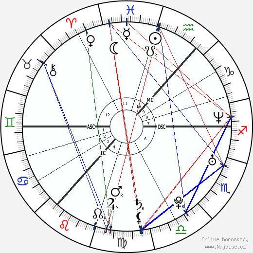 Regina Spektor wikipedie wiki 2020, 2021 horoskop