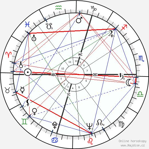 Regina Ullmann wikipedie wiki 2018, 2019 horoskop