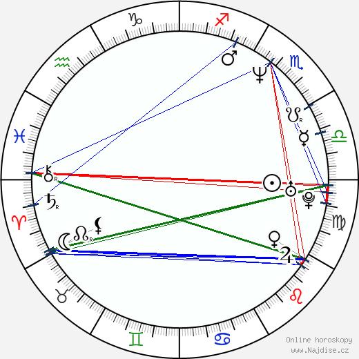 Regina Zahradníková-Řandová wikipedie wiki 2019, 2020 horoskop
