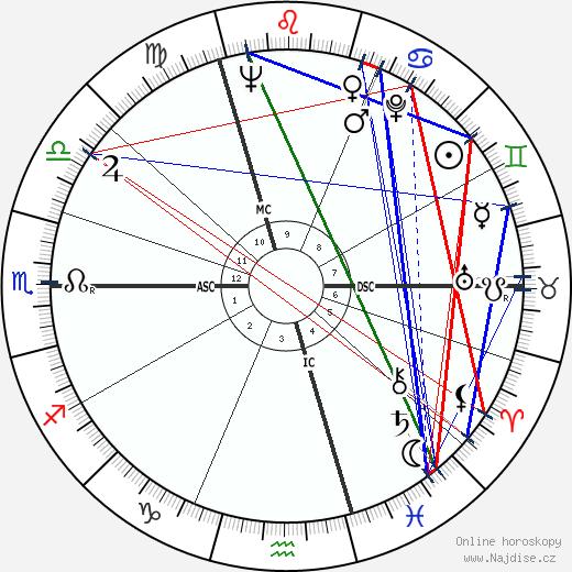 Regiomontanus wikipedie wiki 2018, 2019 horoskop