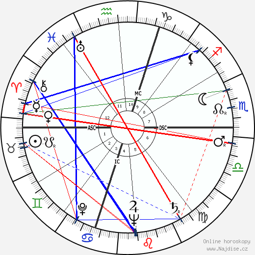 Régis Charlet wikipedie wiki 2018, 2019 horoskop
