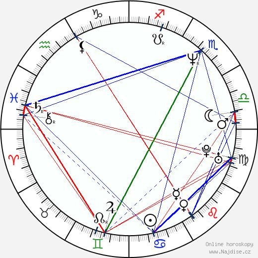 Reha Özcan wikipedie wiki 2017, 2018 horoskop