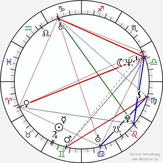 Reiko Ike wikipedie wiki 2018, 2019 horoskop