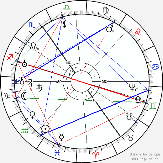 Reinhold Ebertin wikipedie wiki 2017, 2018 horoskop