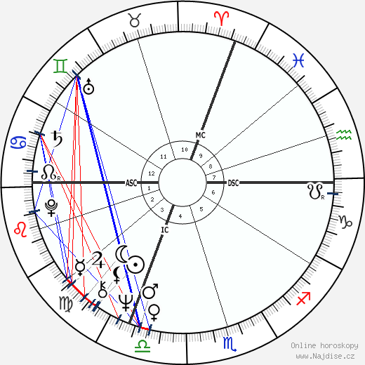 Reinhold Messner wikipedie wiki 2019, 2020 horoskop
