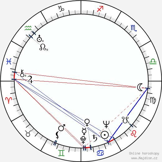 Reino Huttunen wikipedie wiki 2019, 2020 horoskop