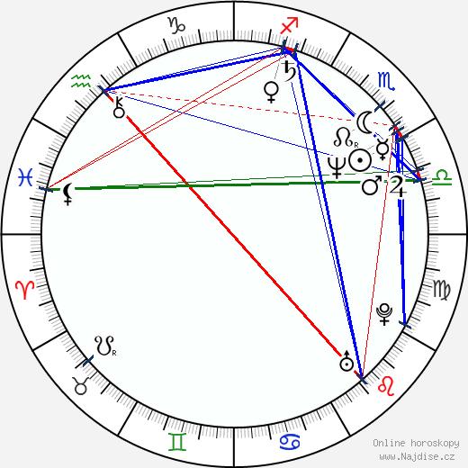 Rémi Laurent wikipedie wiki 2019, 2020 horoskop