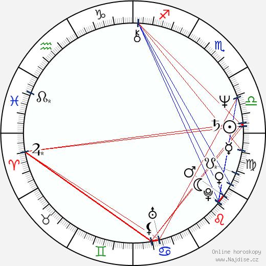 Ren Ósugi wikipedie wiki 2019, 2020 horoskop