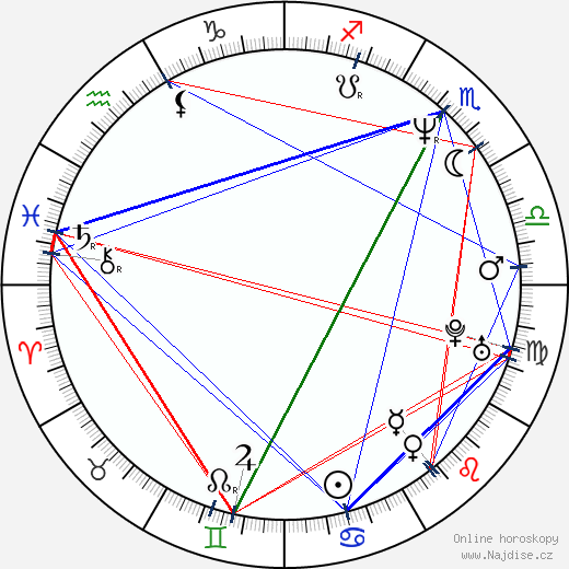 Renata Beccerová wikipedie wiki 2018, 2019 horoskop
