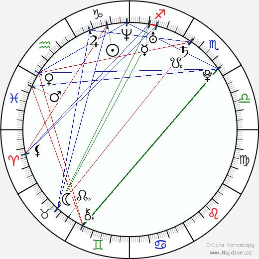 Renáta Czadernová wikipedie wiki 2020, 2021 horoskop