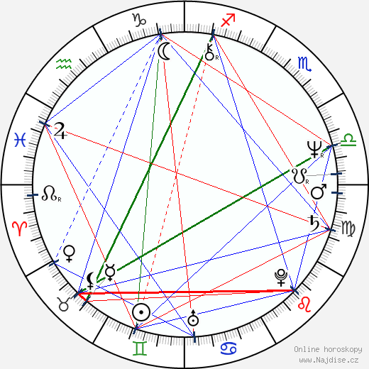 Renáta Doleželová wikipedie wiki 2020, 2021 horoskop