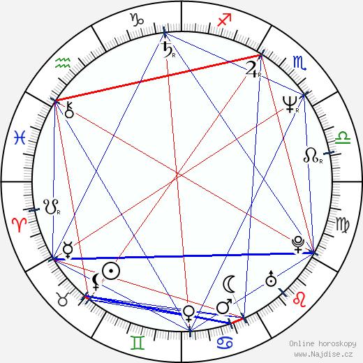 Renáta Honzovičová wikipedie wiki 2020, 2021 horoskop