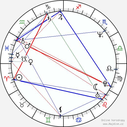 Renata Mašková wikipedie wiki 2020, 2021 horoskop