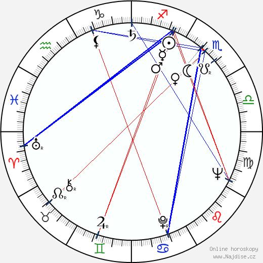 Renata Ulmanski wikipedie wiki 2018, 2019 horoskop