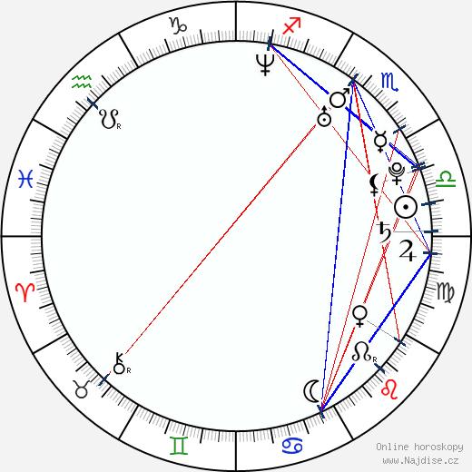 Renata Visnerová-Prokopová wikipedie wiki 2019, 2020 horoskop