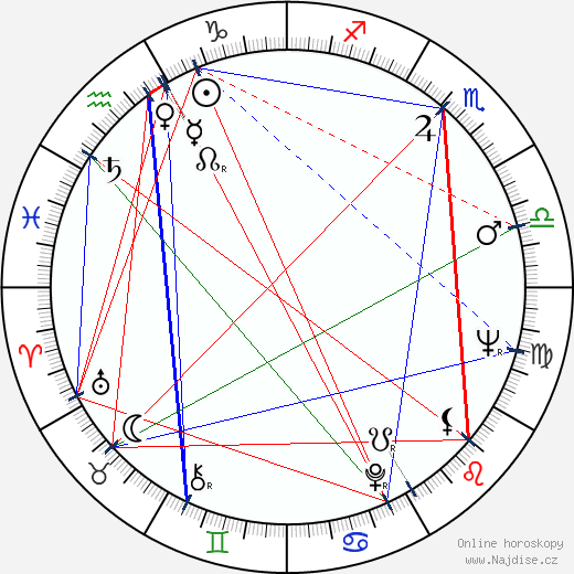 Renato Aragão wikipedie wiki 2017, 2018 horoskop