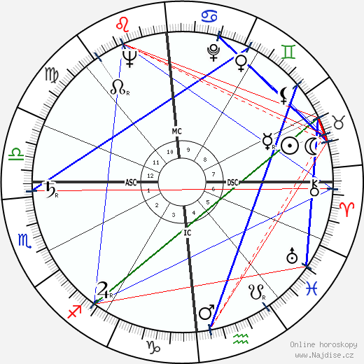 Renato Balestra wikipedie wiki 2018, 2019 horoskop