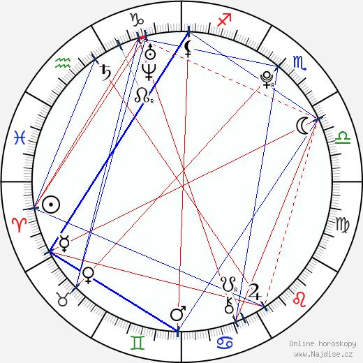 Renáto Kelič wikipedie wiki 2018, 2019 horoskop