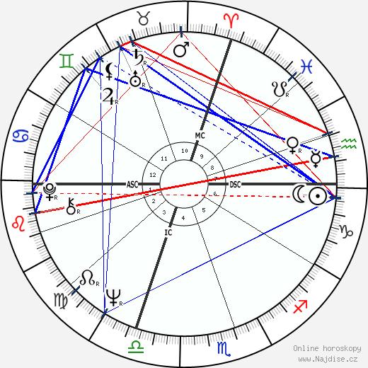 René Angelil wikipedie wiki 2019, 2020 horoskop