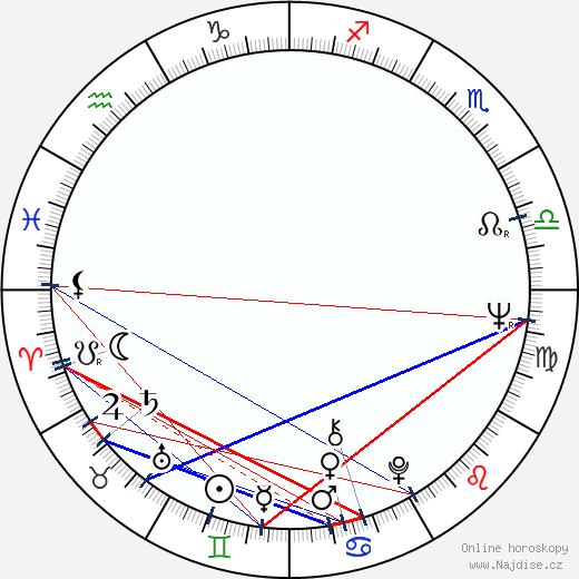 Rene Auberjonois wikipedie wiki 2019, 2020 horoskop