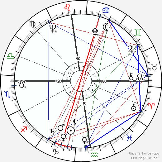 René Bonino wikipedie wiki 2017, 2018 horoskop