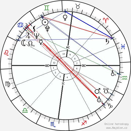 René Char wikipedie wiki 2018, 2019 horoskop