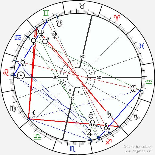 René Crevel wikipedie wiki 2017, 2018 horoskop