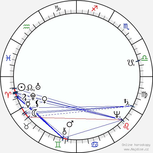 René Descartes wikipedie wiki 2018, 2019 horoskop