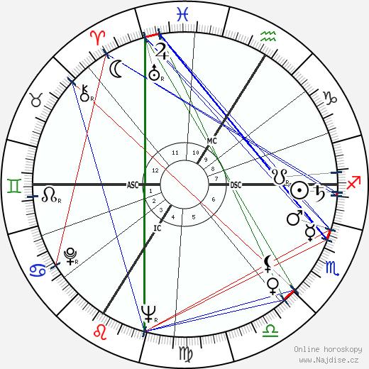 René Fallet wikipedie wiki 2020, 2021 horoskop
