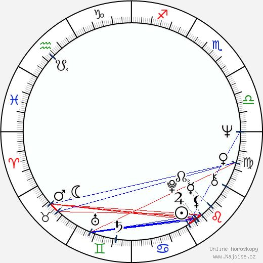 René Gabzdyl wikipedie wiki 2018, 2019 horoskop