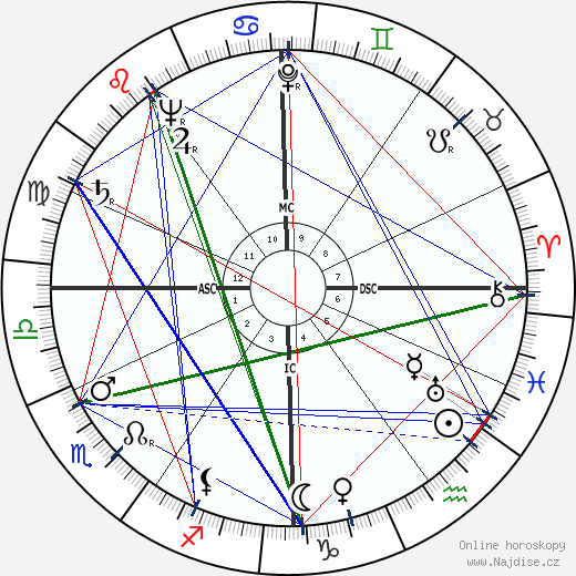 Rene Guy Cadou wikipedie wiki 2018, 2019 horoskop