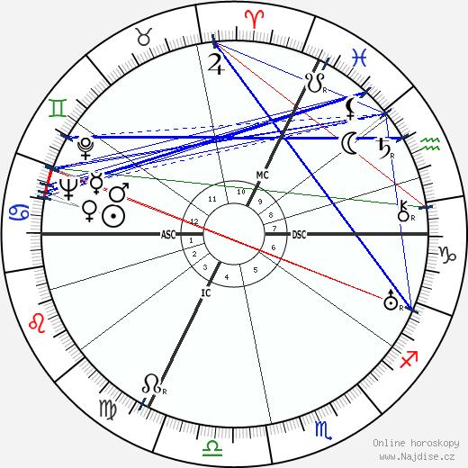 René Lacoste wikipedie wiki 2019, 2020 horoskop