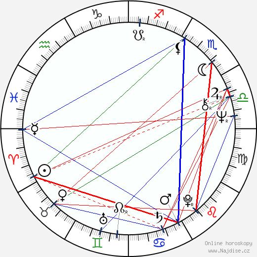 René Přibil wikipedie wiki 2020, 2021 horoskop