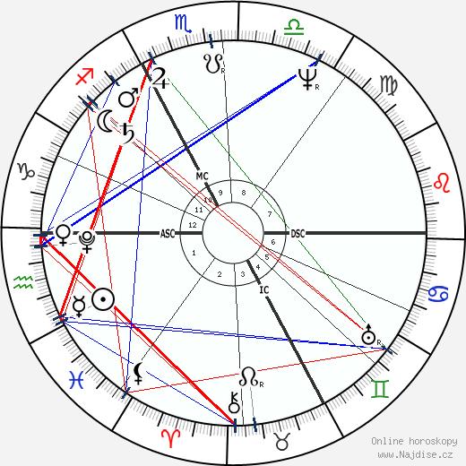 René T. H. Laennec wikipedie wiki 2018, 2019 horoskop