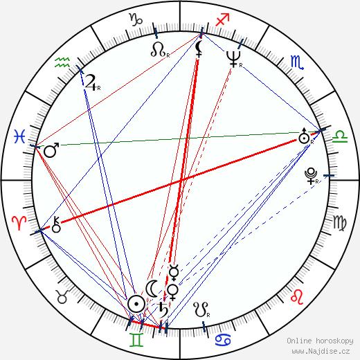 René Zagger wikipedie wiki 2017, 2018 horoskop