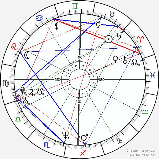 Renée Zellweger wikipedie wiki 2018, 2019 horoskop